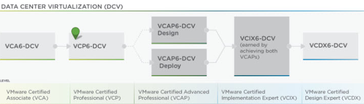 DCV exam paths- Photo credits VMware