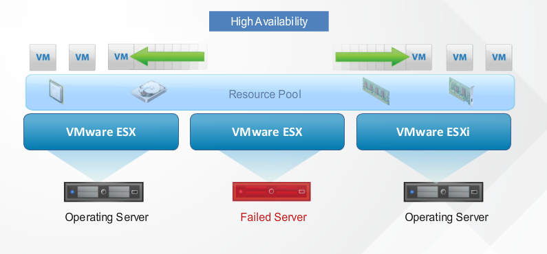 Photo credits: VMware.com