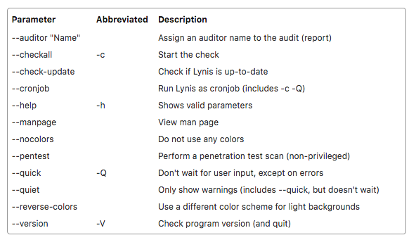Auditing Linux Operating System with Lynis 9
